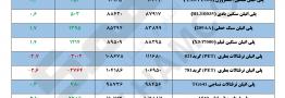 مقایسه قیمت پایه محصولات پلیمری در تاریخ ۹ دی و ۱۶ دی ماه ۱۳۹۷