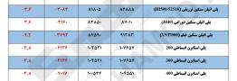 مقایسه قیمت پایه محصولات پلیمری در تاریخ ۲۵ آذر و ۲ دی ماه ۱۳۹۷