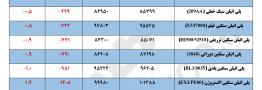مقایسه قیمت پایه مواد پلیمری در تاریخ ۱۳ آبان با ۲۰ آبان ۱۳۹۷
