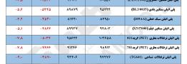 مقایسه قیمت پایه محصولات پلیمری در تاریخ ۲۰ آبان با ۲۷ آبان ۱۳۹۷