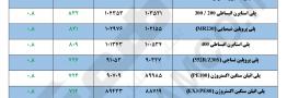 مقایسه قیمت پایه محصولات پلیمری در تاریخ ۲ دی و ۹ دی ماه ۱۳۹۷