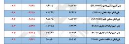 مقایسه قیمت پایه محصولات پلیمری در تاریخ ۶ آبان با ۱۳ آبان ۱۳۹۷