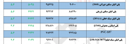 مقایسه قیمت پایه محصولات پلیمری در تاریخ ۲۹ مهر با ۶ آبان ۱۳۹۷